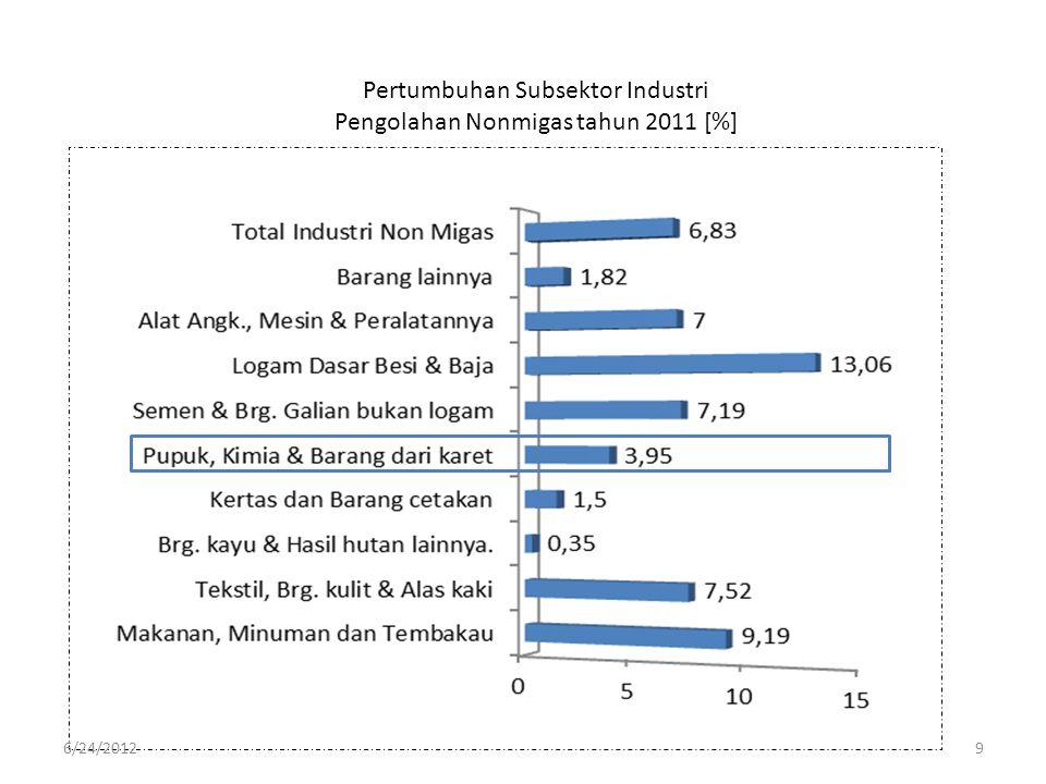 Pertumbuhan Subsektor Industri Pengolahan Nonmigas tahun 2011 [%]